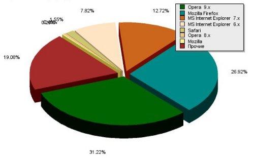 Украинцев посчитали онлайн: данные за март