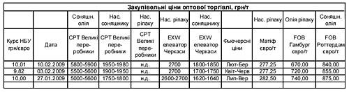 Рынок масличных: перспективы для Украины