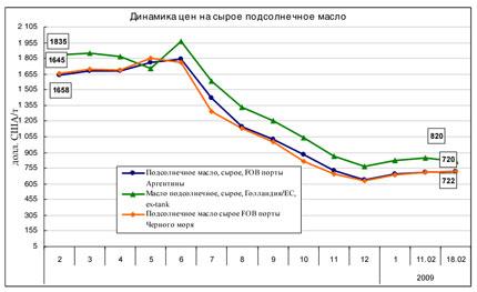 Рынок масличных в Украине: тенденции и цены (16-20 февраля)