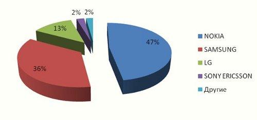 """Какие """"мобилки"""" покупают украинцы: исследование"""
