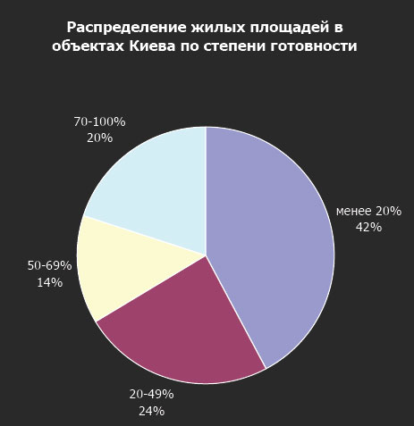 Объем нового жилья в Украине вернулся к уровню 1996 г.