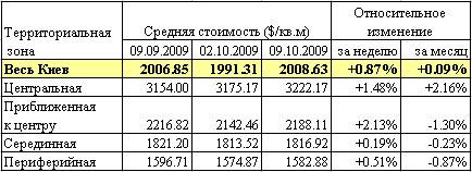 В Киеве подорожали квартиры: данные риелторов