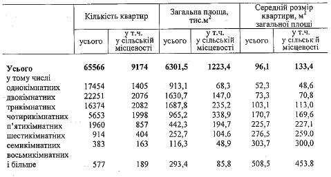 Госкомстат отчитался: что и где строили в 2009 году