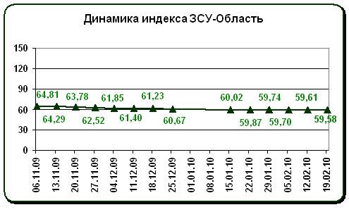 Земля под Киевом: что происходит с ценами?