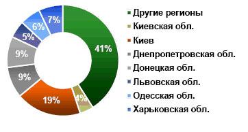 Торговые центры в регионах Украины: итоги 2009