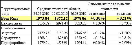 В Киеве оживился рынок жилья