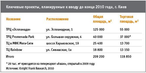 В центре Киева торговых центров станет больше