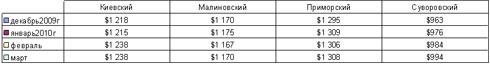 В Одессе растут цены на квартиры