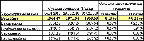 Риелторы не ожидают изменений цен на жилье в Киеве