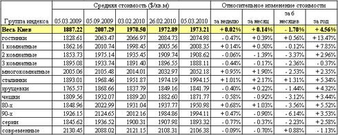 В Киеве продается только дешевое жилье