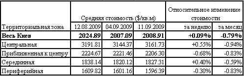 Цены на квартиры в Киеве: данные риелторов