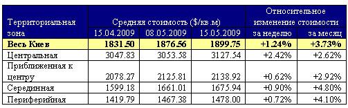 Риелторы отмечают замедление роста цен на киевские квартиры