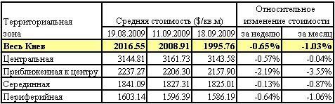 Квартиры в Киеве: актуальные данные риелторов