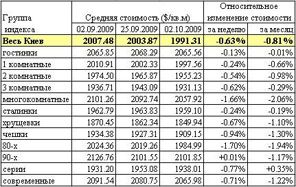 Квартиры в Киеве: как меняются цены?