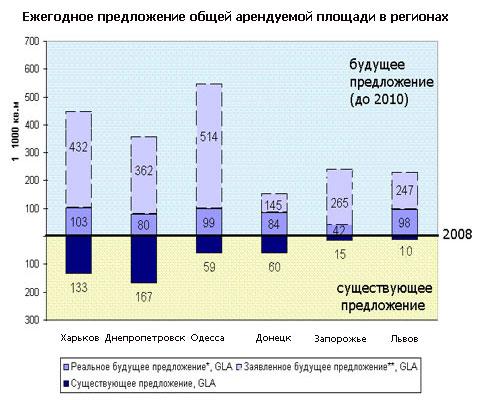 Торговая недвижимость Украины: смена трендов