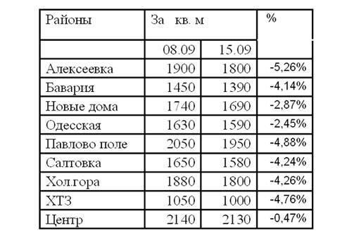 Харьков: цены по районам (08.09-15.09)