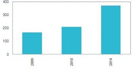 """Портативные компьютеры в 2010 году останутся """"в любимчиках"""""""