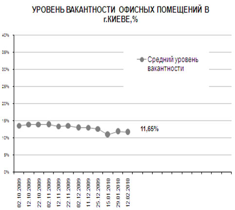 В киевских офисах оживились арендаторы