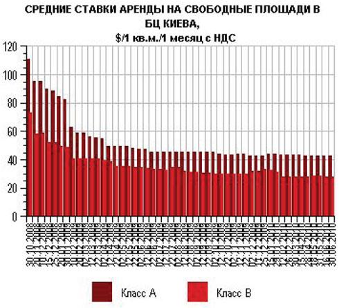 В Киеве растет количество пустующих офисов