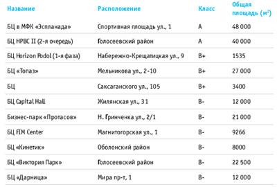 Киевские офисы: тенденции и прогнозы