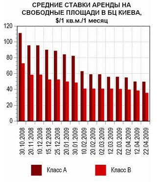 Офисы Киева: заполняемость и ставки (12-22.04)
