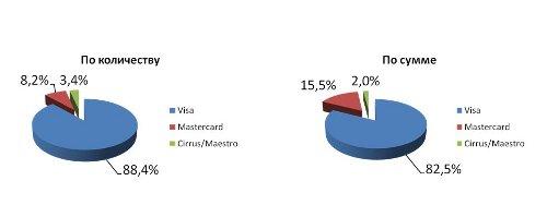 За что украинцы платят в Интернете чаще всего (диаграммы)