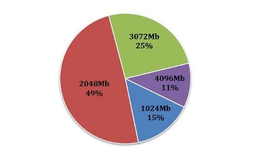Какие ноутбуки чаще всего покупают украинцы