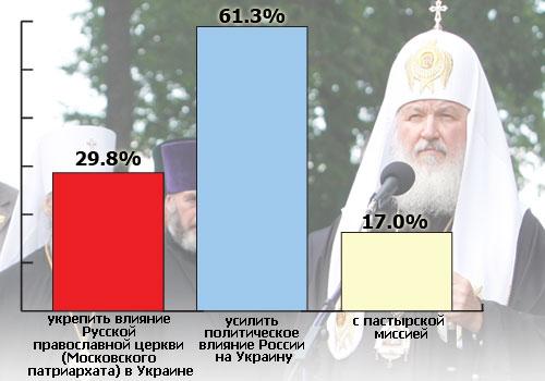 Інтернет-користувачі розповіли, навіщо приїжджав Патріарх Кирил
