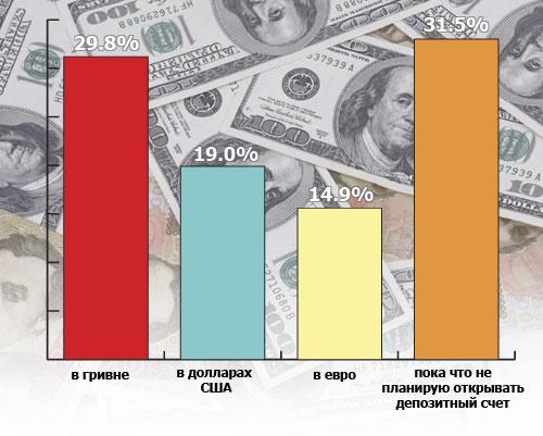 В какой валюте разместить депозит: результаты опроса
