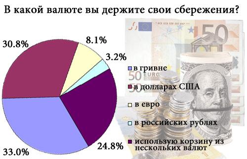 Валюта сбережений: что выбирают украинцы