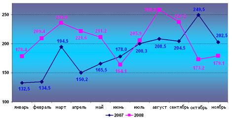 Стройматериалы в Украине: динамика производства