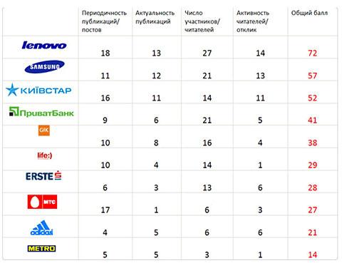 Топ-10 самых активных компаний в социальных сетях