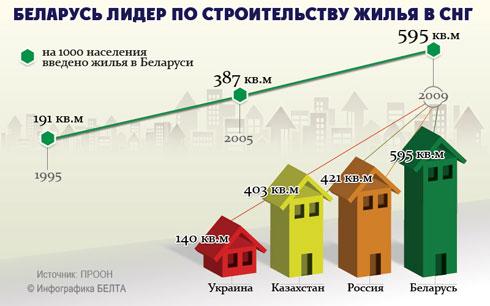 Беларусь заняла первое место по строительству жилья среди стран СНГ
