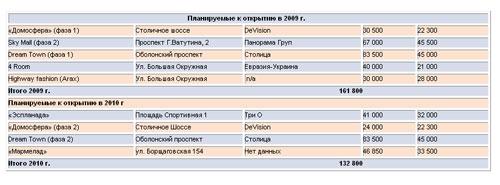В 2009-2010 годах в Киеве появятся крупные ТРЦ: адреса и характеристики
