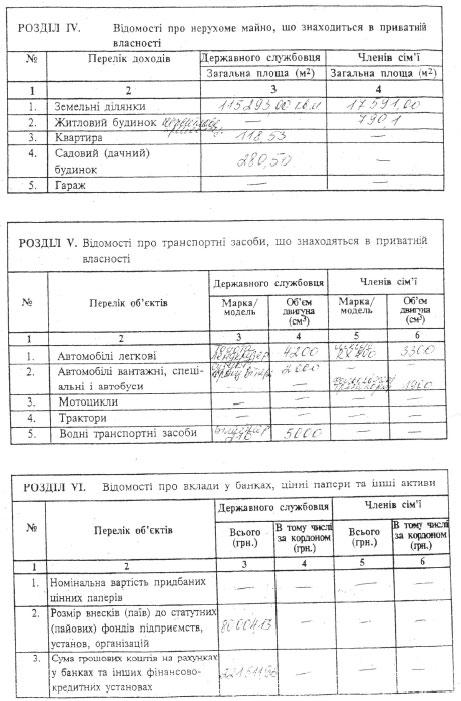 Рябоконь - самый богатый претендент на президентский пост. Декларация кандидата