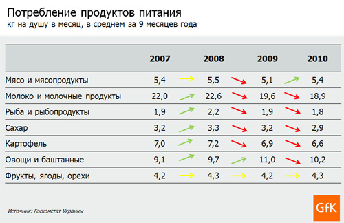 Украинцы стали меньше есть молочных продуктов и сахара