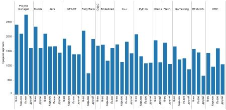 Рейтинг зарплат украинских программистов: исследование