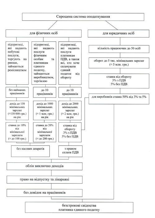 "Таблица (источник - сайт ВО """