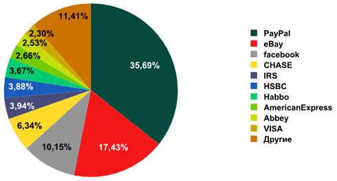 Спам в почтовом трафике: данные за декабрь