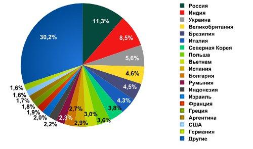 Украинские спамеры вошли в Топ-3 самых активных