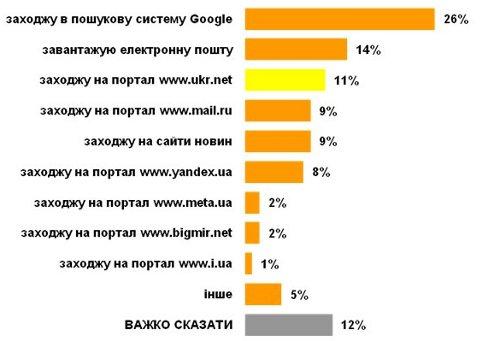 Топ-10 любимых стартовых страниц украинцев