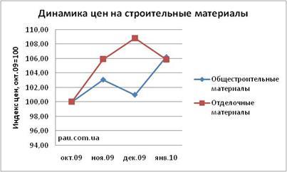 В Украине растут цены на строительные материалы