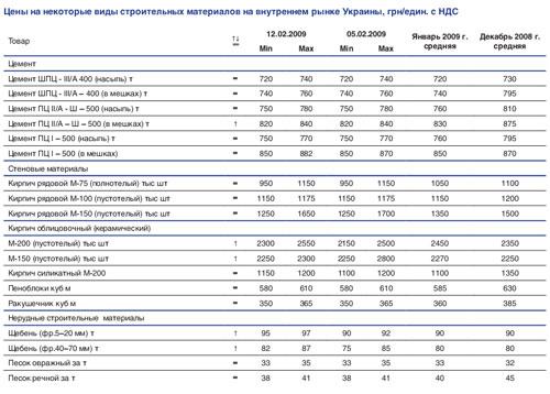 Строительные материалы: цены и тенденции (05-12.02)