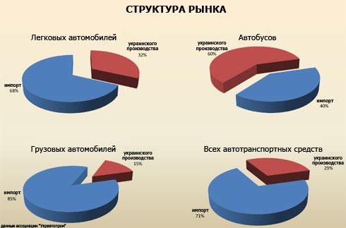 Автомобильные продажи в Украине в феврале: инфографика