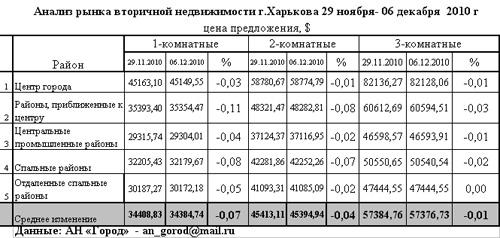В Харькове дешевеет жилье