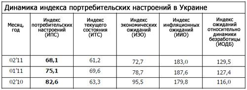 Украинские потребители настроились на худшее