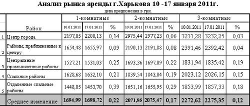 В Харькове падает количество сделок на рынке жилья