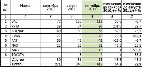 Топ-30 самых продаваемых автомарок в Украине (данные за сентябрь)