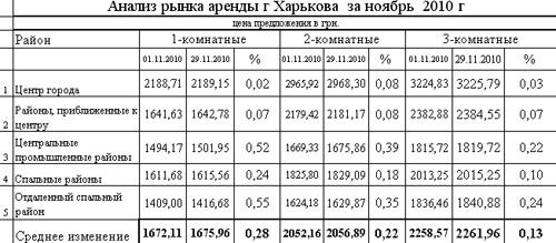 На рынке недвижимости Харькова нетрадиционное затишье