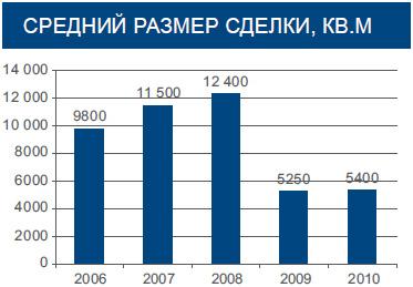Склады в Киевском регионе: окружная дорога уже не ориентир